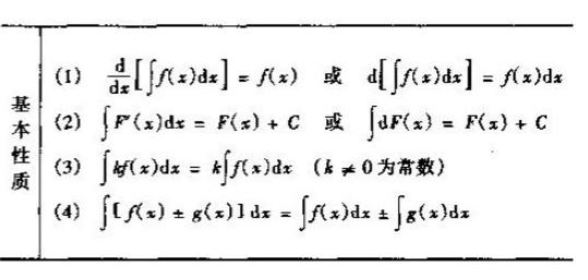 2019考研高数重点概念原理:不定积分