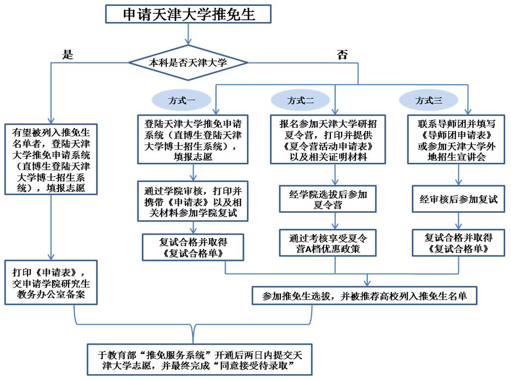 2019年天津大学接收外校推荐免试研究生通知
