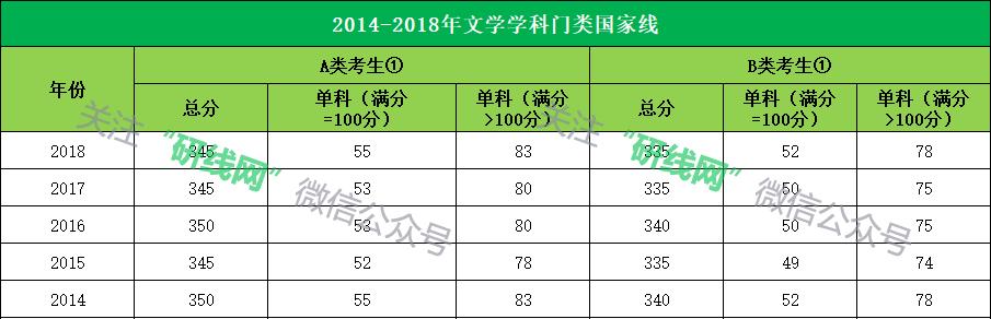 2014-2018年文学学科门类国家线