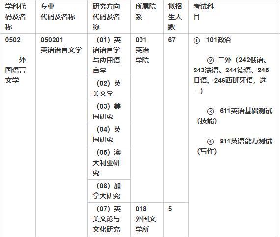 北京外国语大学专业目录及考试科目