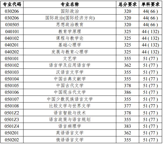 北京语言大学2019年考研复试分数线已公布