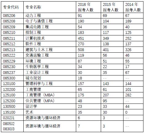 北京工业大学2015年考研报录比