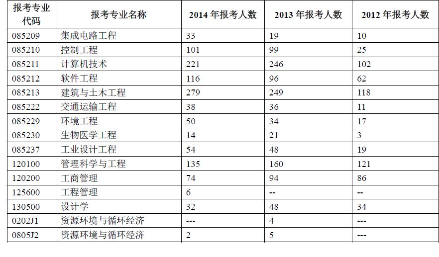北京工业大学2012年考研报录比