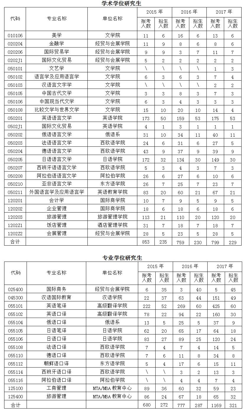 北京第二外国语学院2017年考研报录比
