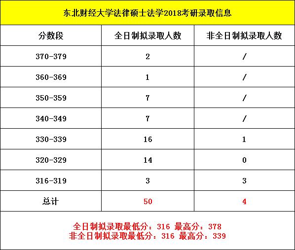 2019考研:东北财经大学法律硕士考研分析