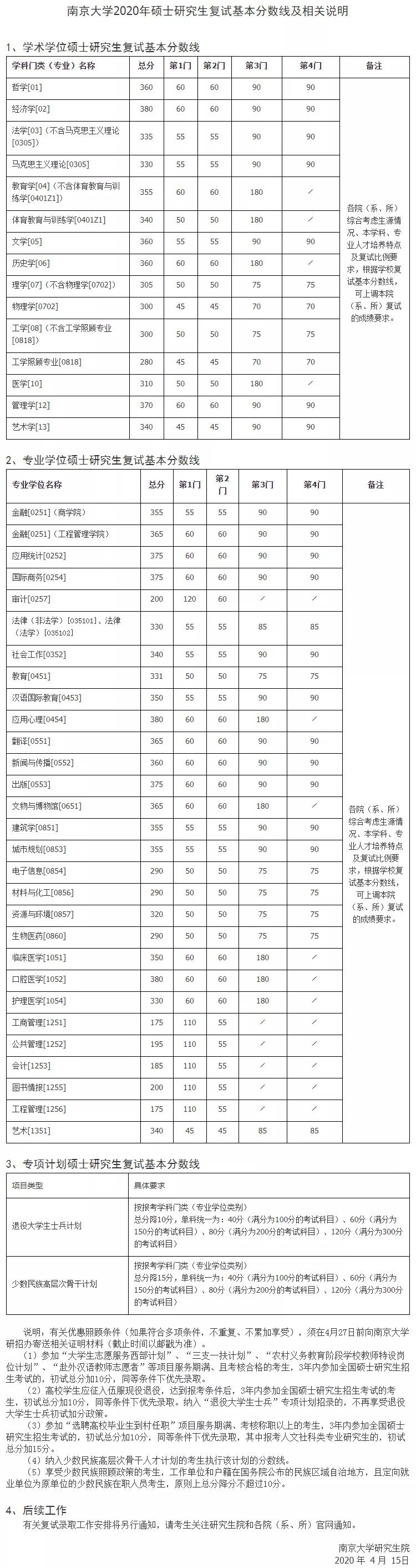 2021考研分数线:34所自划线院校2020年分数线汇总!